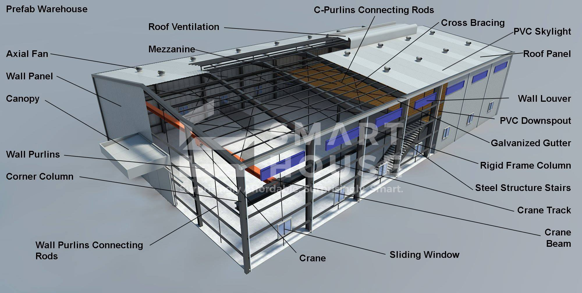 Prefab Warehouse And Pre Engineered Buildings Smarthouse